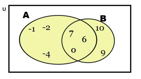 2 diagramas de venn y operaciones con conjuntos capitulo 1 interseccion de conjuntos ccuart Choice Image